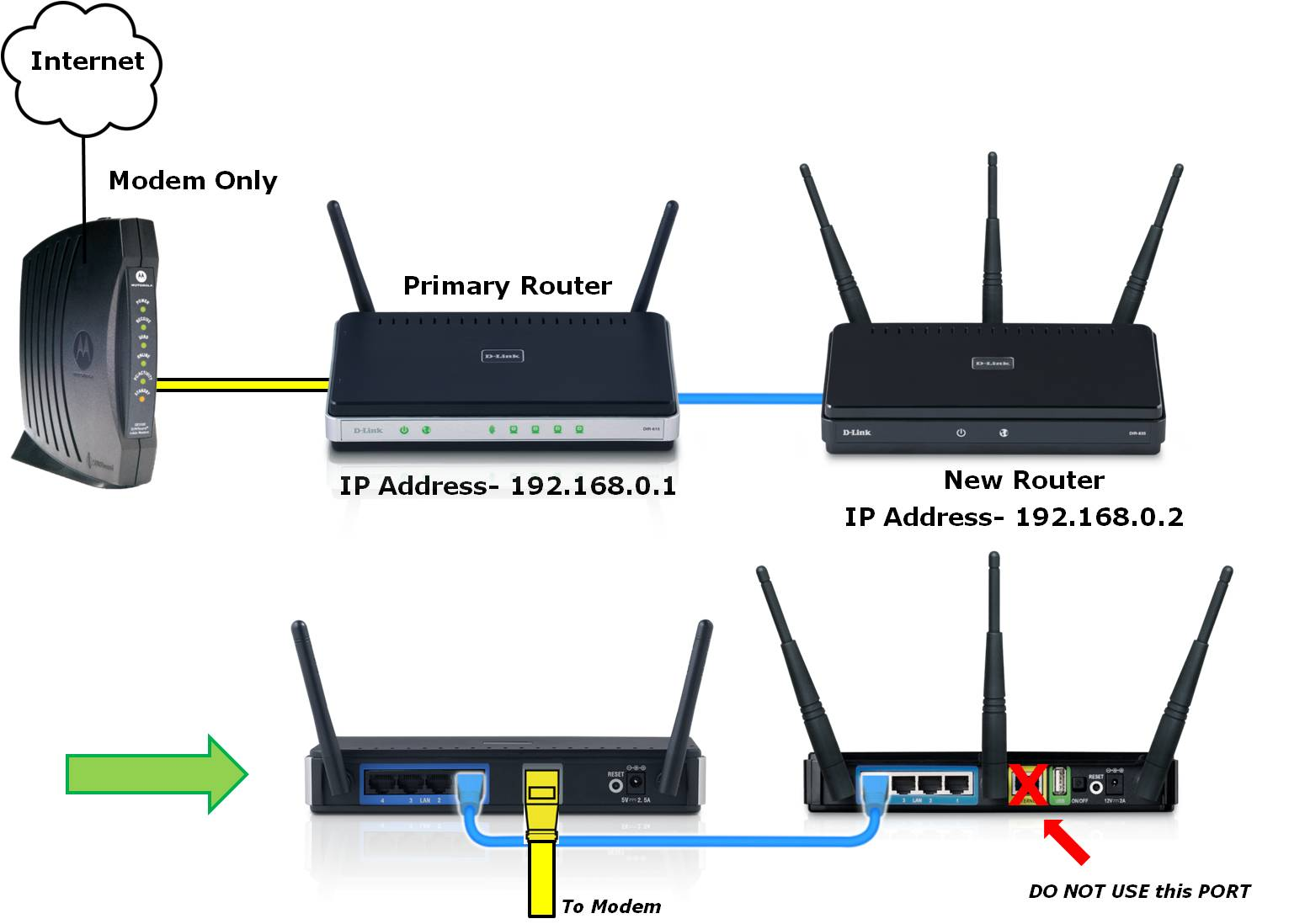 Connect    two    routers to the same    work     HAARD SHAH